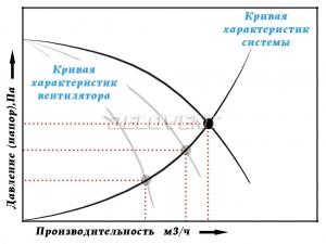 Кривая характеристик