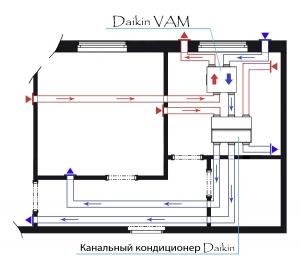 Кондиционирование и вентиляция на основе оборудования Daikin